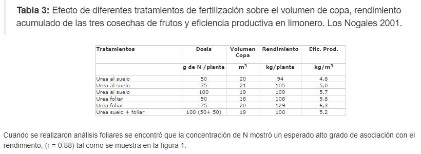 Fertilización foliar con urea en limoneros