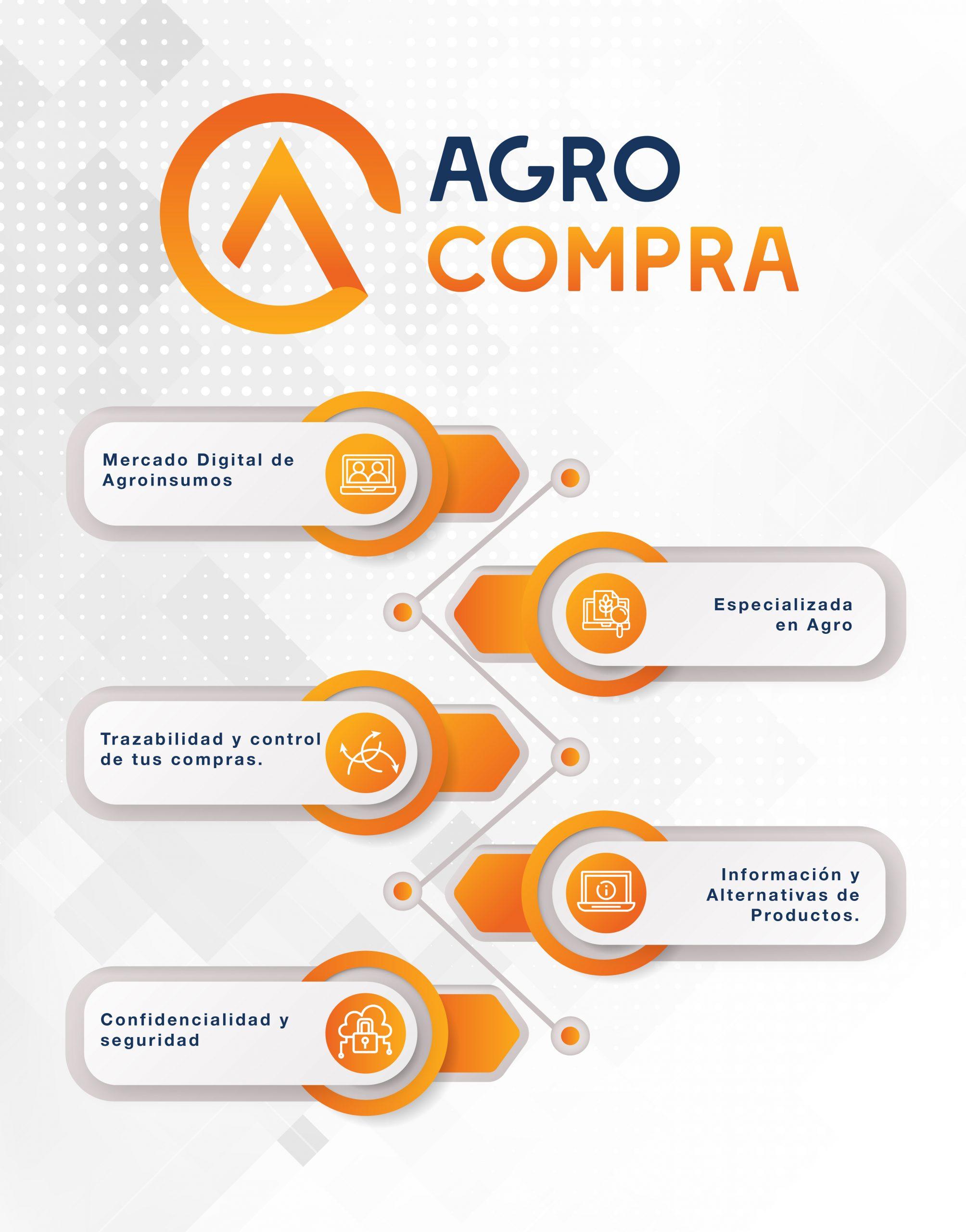Agrocompra