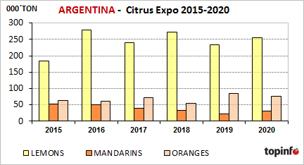 Argentina Citrus Expo 2015-2020