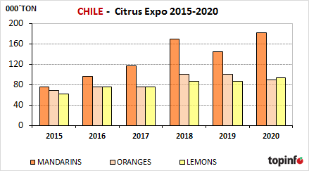 Chile Citrus Expo 2015-2020