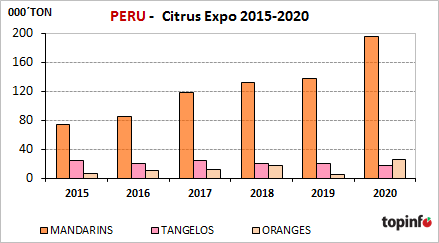 Perú Citrus Expo 2015-2020