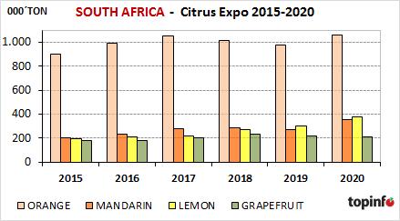 Sudáfrica Citrus Expo 2015-2020