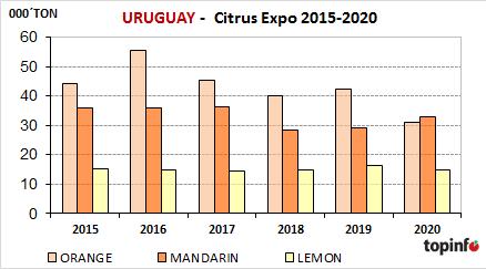 Uruguay Citrus Expo 2015-2020