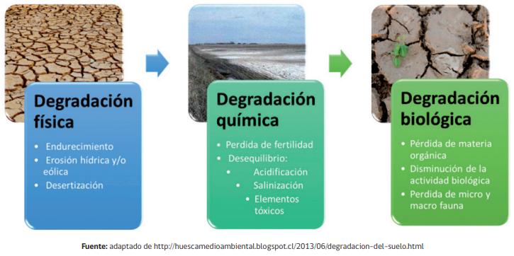 degradación del suelo