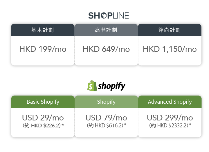 SHOPLINE vs Shopify plan pricing and rate