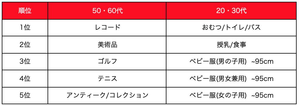 フリマアプリ「メルカリ」、初となる50・60代の利用動向を発表