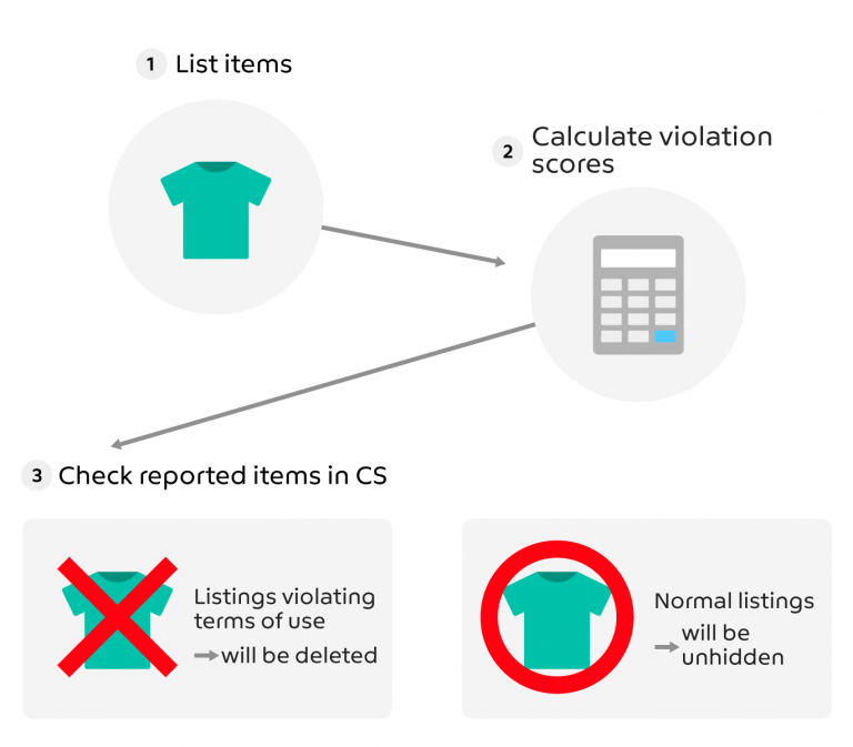 Detecting Violations with AI