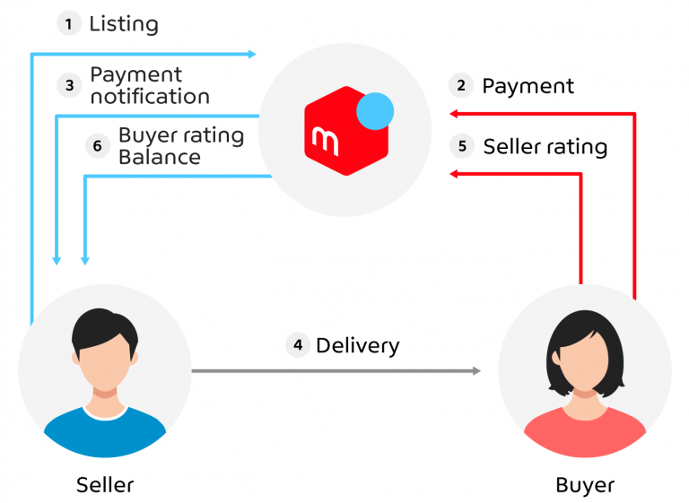 A secure system for buying and selling