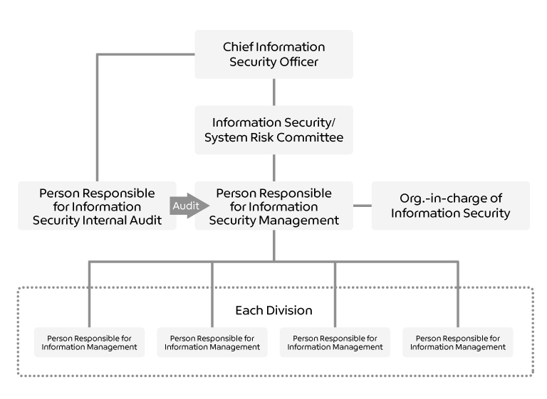 Information security management organization chart