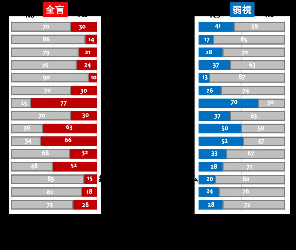 オンラインショッピングで購入されている物品のグラフ。左側が全盲者、右側が弱視者で、色の付いている部分がその物品を購入している比率、グレーの部分が購入していない比率である。最も購入率が高いのが「食品・飲料」で、全盲者、弱視者ともに、75%から80%の回答者が購入している。また、電子デバイスや家電製品なども購入率が高く、全盲者、弱視者ともに半数以上が購入している。逆に、グラフ上の方の、衣類、靴、鞄、インテリア、アクセサリーなどは、特に全盲者の購入比率が低い。その他、化粧品、事務用品、書籍やCD、DVD、おもちゃ、スポーツ用品、チケットなどについての調査結果も掲載している。全盲者のCD、DVDの購入比率が50%を超えている以外は総じて購入比率は低い。