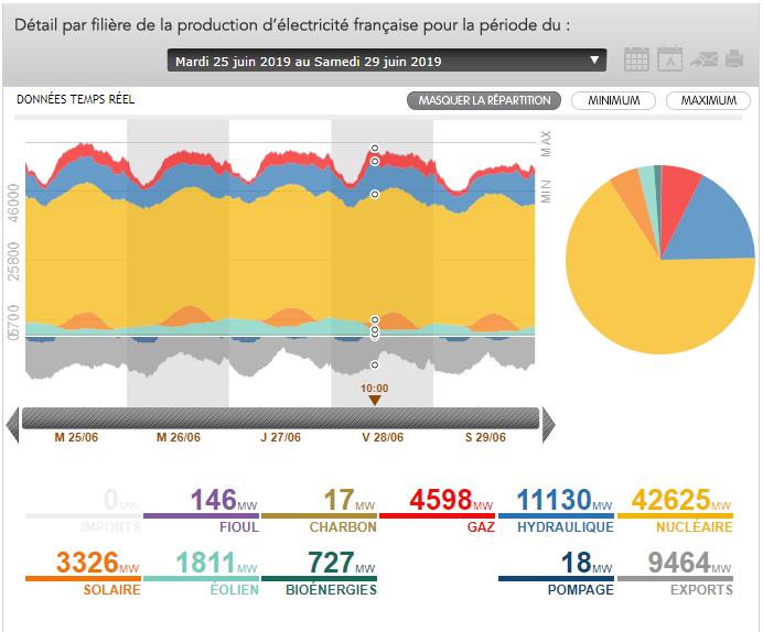 Coupure d'éléctricité due à la canicule Production-électricité-France-du-25-au-29-juin
