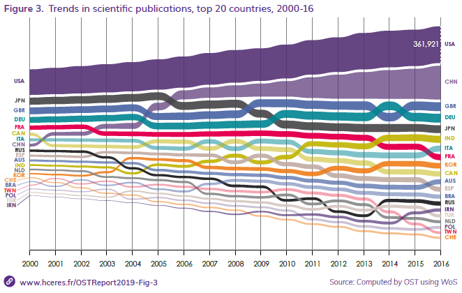 Part de chaque pays dans le total des publications scientifiques. En 2016, pour la première fois, l'Italie dépasse la France, passée du 5ème au 8ème rang depuis l'an 2000.