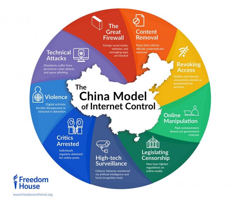 le modèle chinois du contrôle d'internet synthétisé par Freedom of the Internet