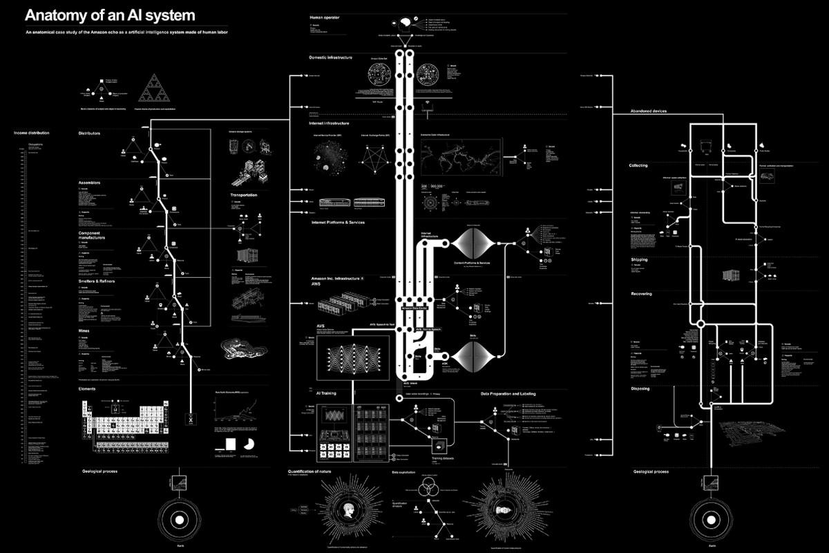 Anatomi of AI