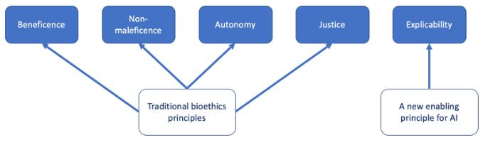 Les 5 principes éthiques de l'IA