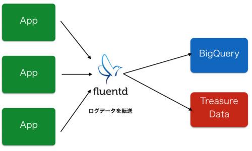 Pascal〜Puree + ngx_lua + Fluentd + BigQueryでつくるメルカリのログ分析基盤〜