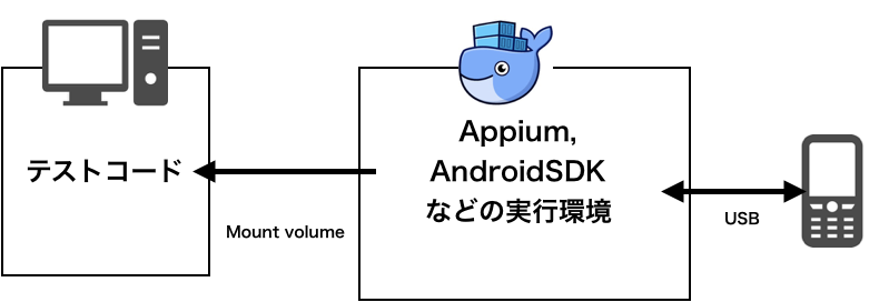 Appiumの環境構築を劇的に効率化した話