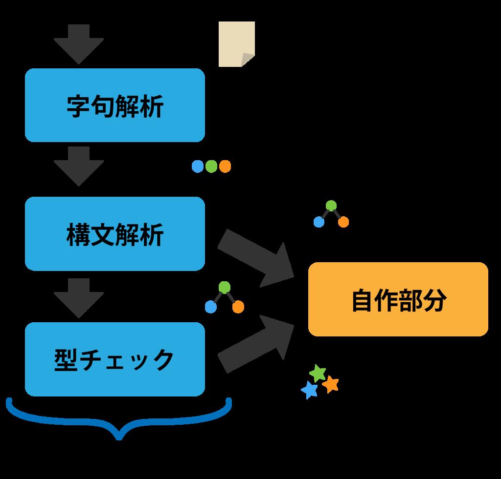 Goにおける静的解析のモジュール化について