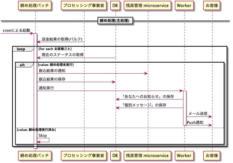 お急ぎ振込の締め処理バッチの事例で見ていく バッチ処理の設計結果