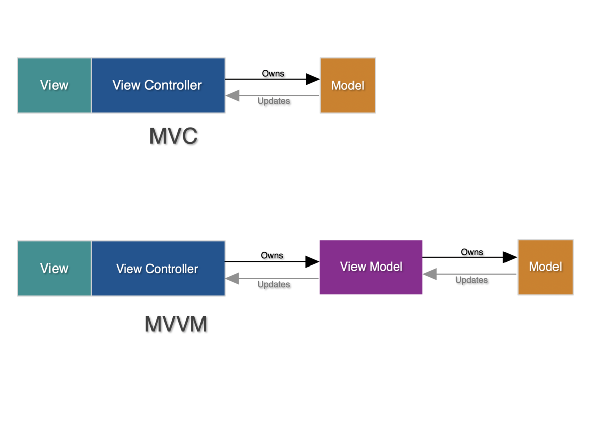 Introducing ViewModel Inputs/Outputs: a modern approach to MVVM architecture