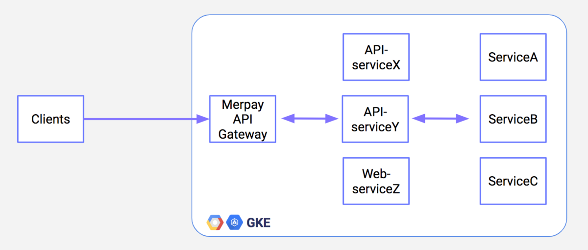 Merpay Microservices on Microservices Platform
