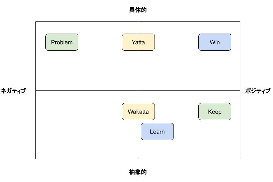 スクラムレトロスペクティブで使えるWin/Learn/Tryの紹介