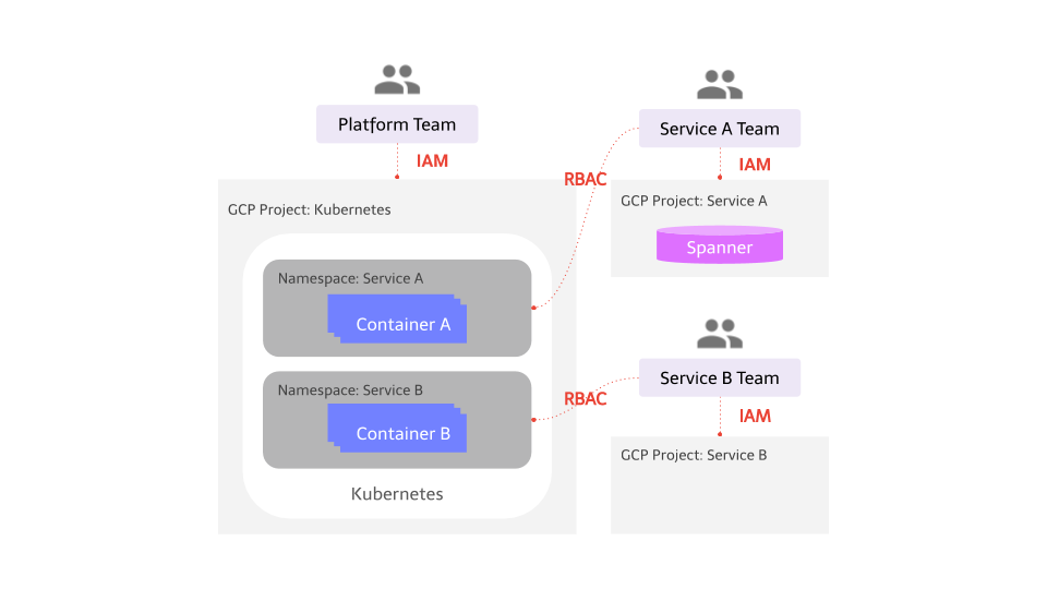 Mercari Microservices PlatformにおけるKubernetes Cluster移行