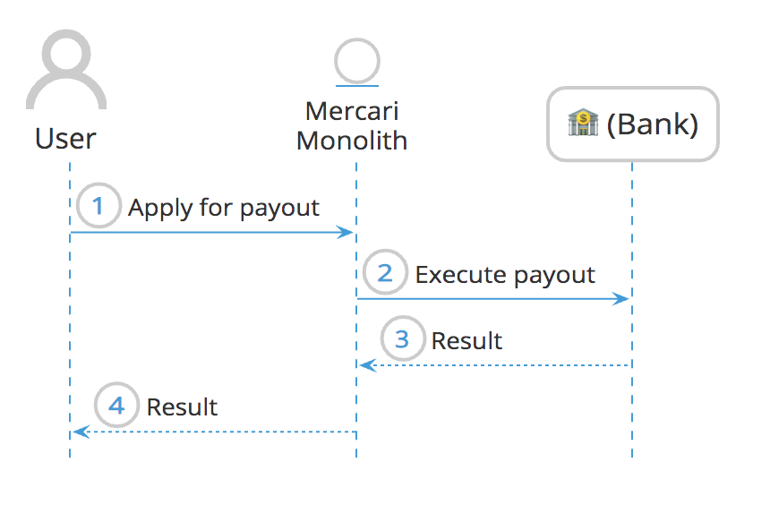 Migrating user payouts from a monolithic to microservices