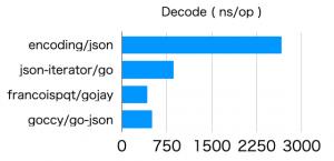 benchmark_decode