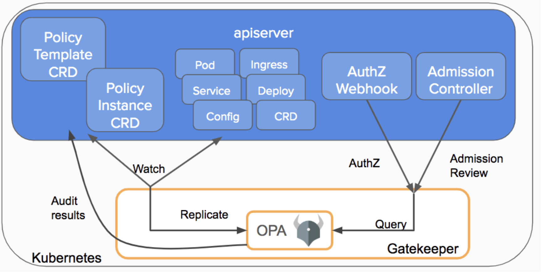 Enhance Kubernetes Security with OPA Gatekeeper