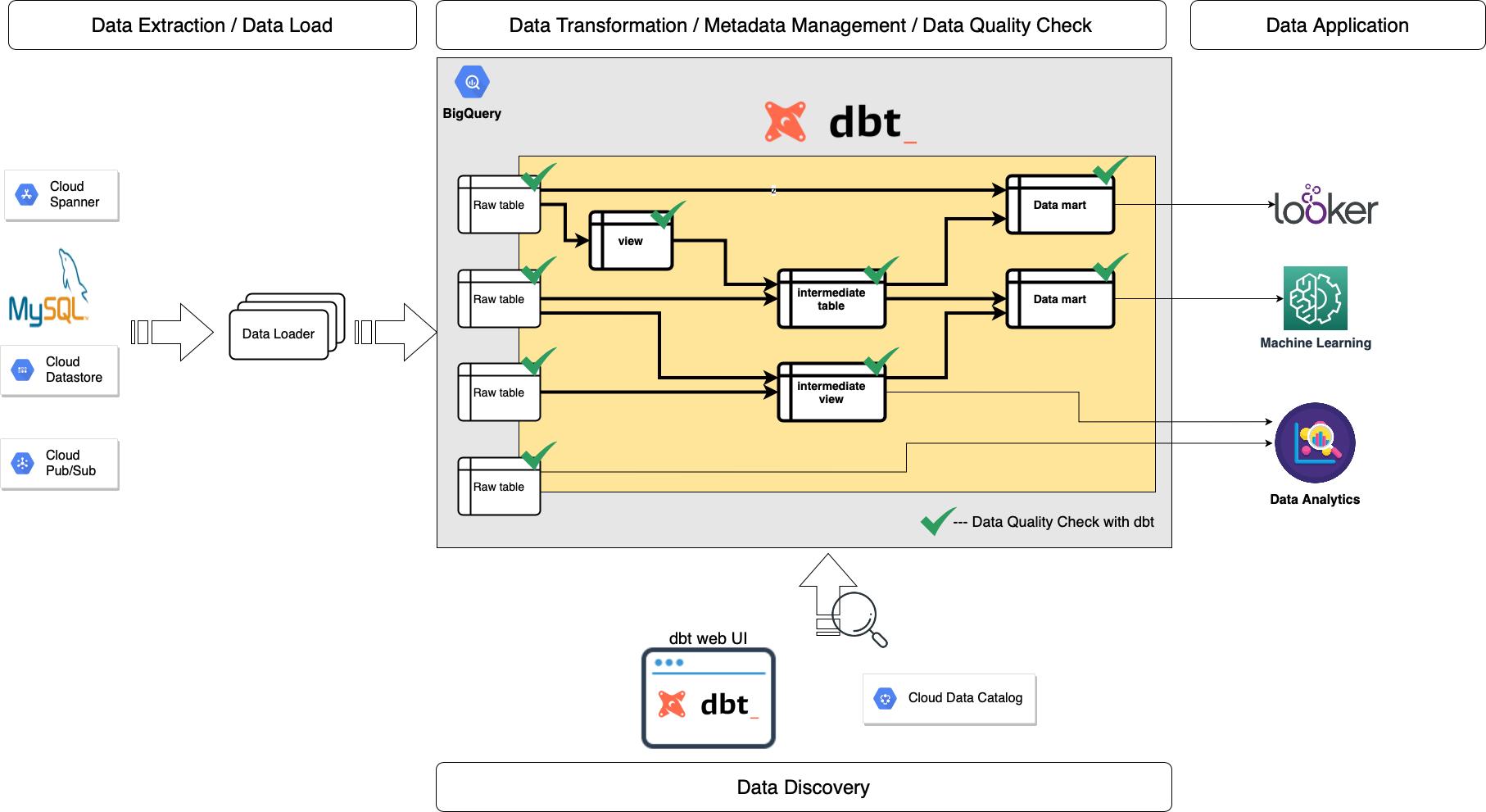 Toward Better Data Management on BigQuery with dbt