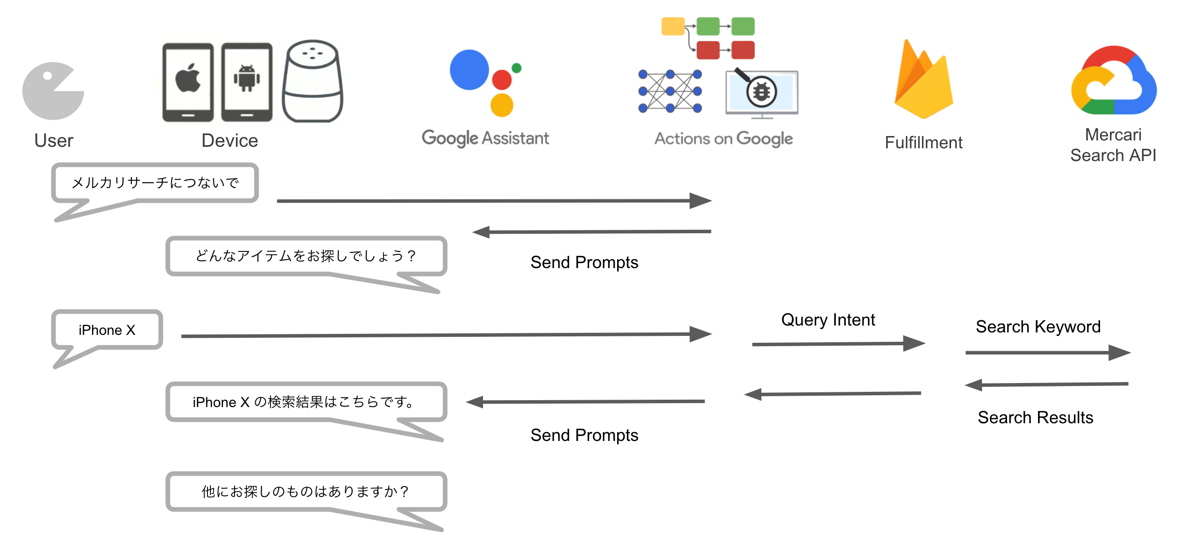 Actions Builder を使って Mercari Voice Search を作ってみた
