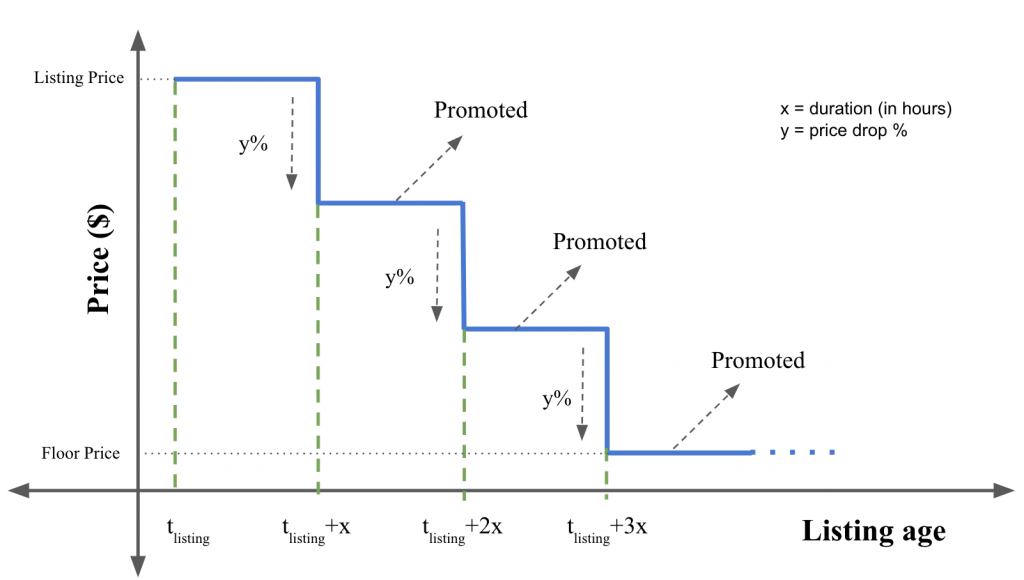 Example process of Smart Pricing