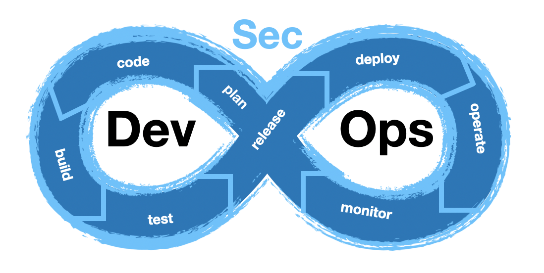 DevSecOps: What Is It and Why Is It Gaining Momentum in the Industry?