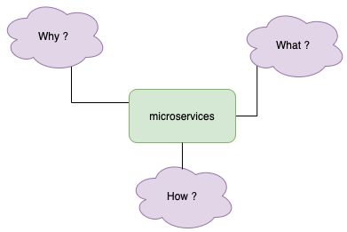 Understanding basics of what/why/how in microservices