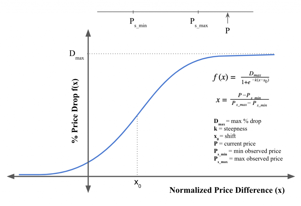 Sample price drop function for Smart Pricing