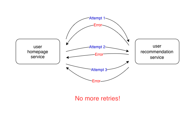 limit-number-of-retries