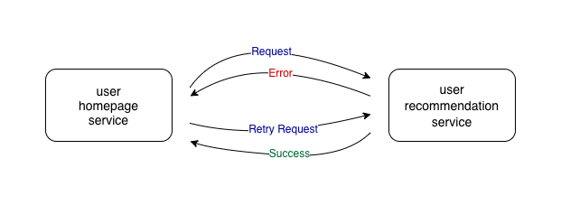 Retry pattern in microservices