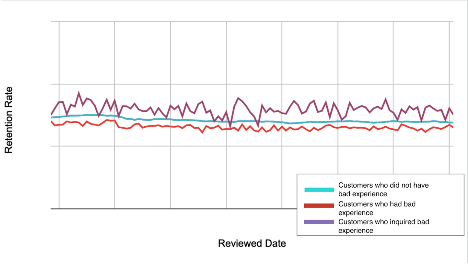 Visualizing and improving retention rates for each customer experience