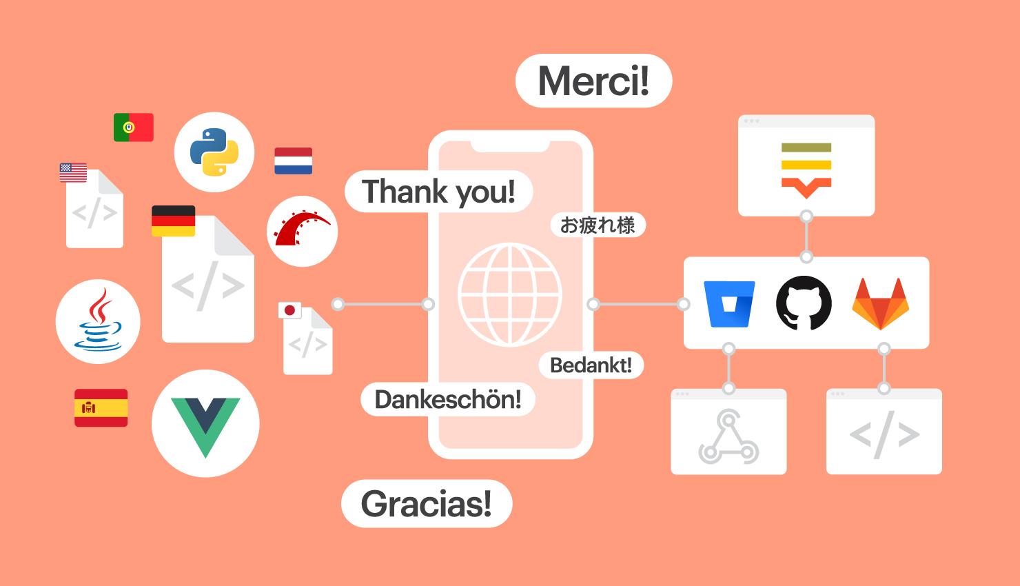 software internationalization image