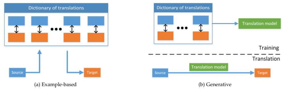 Categories of multimodal translation