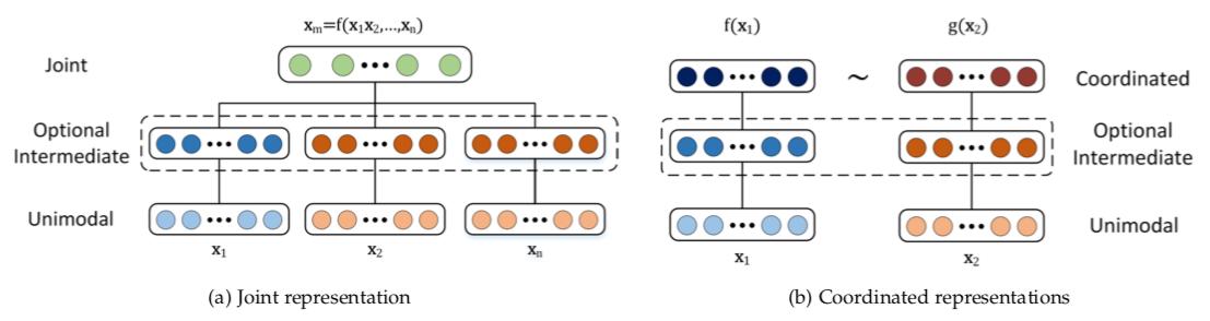 Categories of multimodal representation
