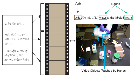 Alignment of video segments with text sentences