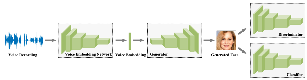 A model that generates faces from voices