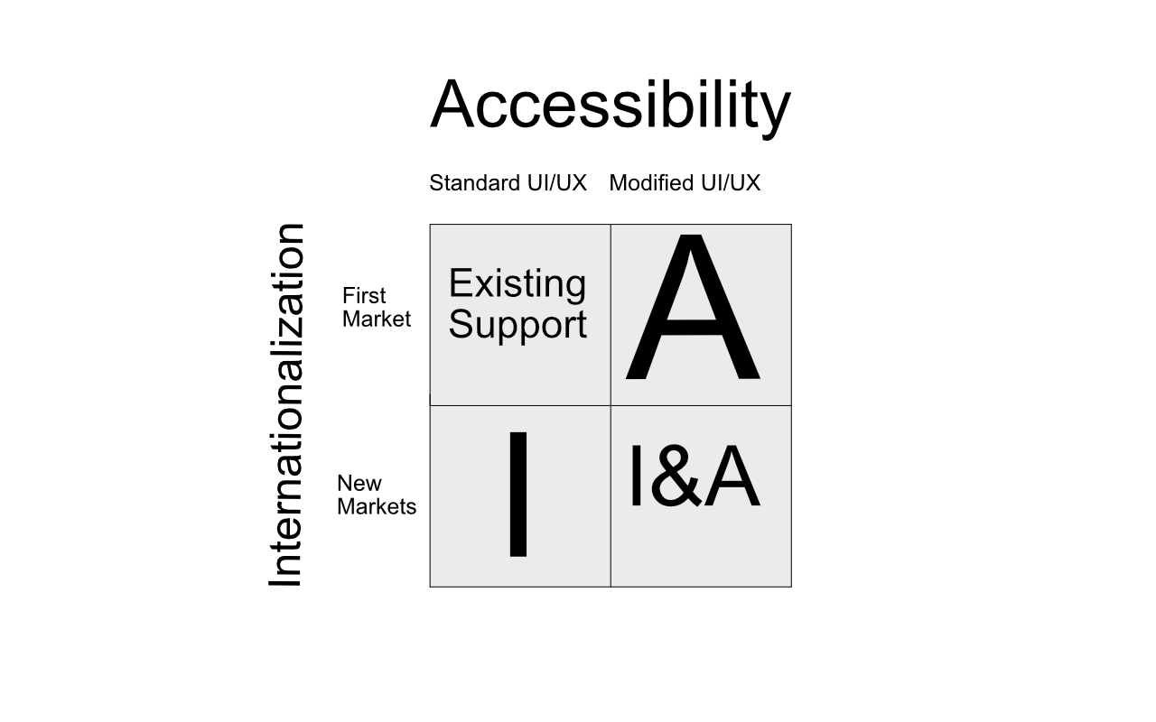 Intersection of Accessibility and Internationalization
