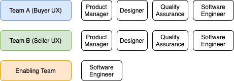 Product Org