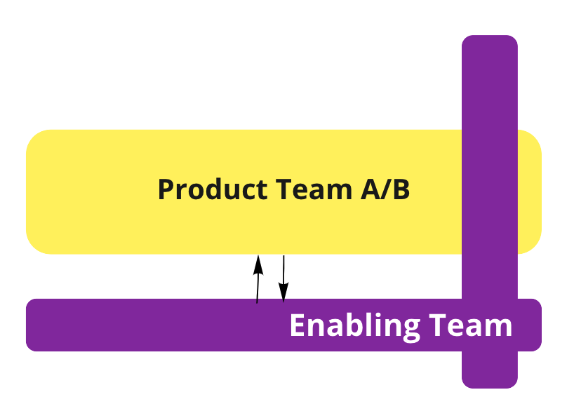 Product Team and Enabling Team