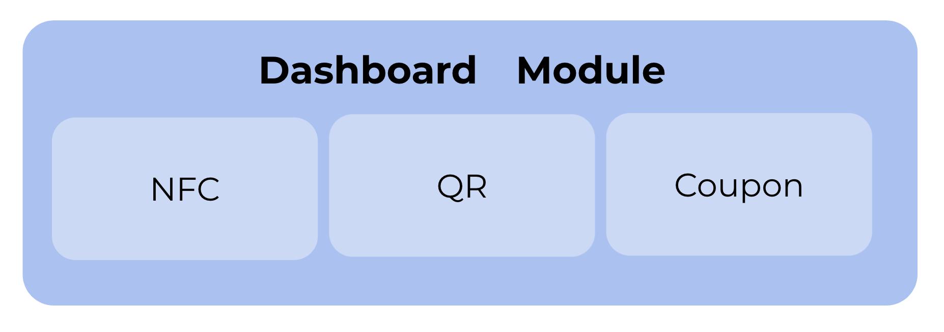 ダッシュボードのモジュールの機能