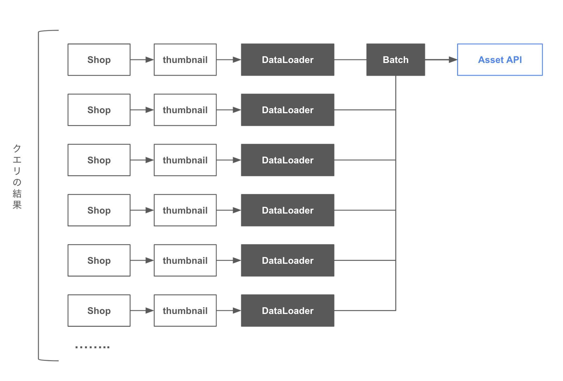 DataLoader を利用する場合の概念図