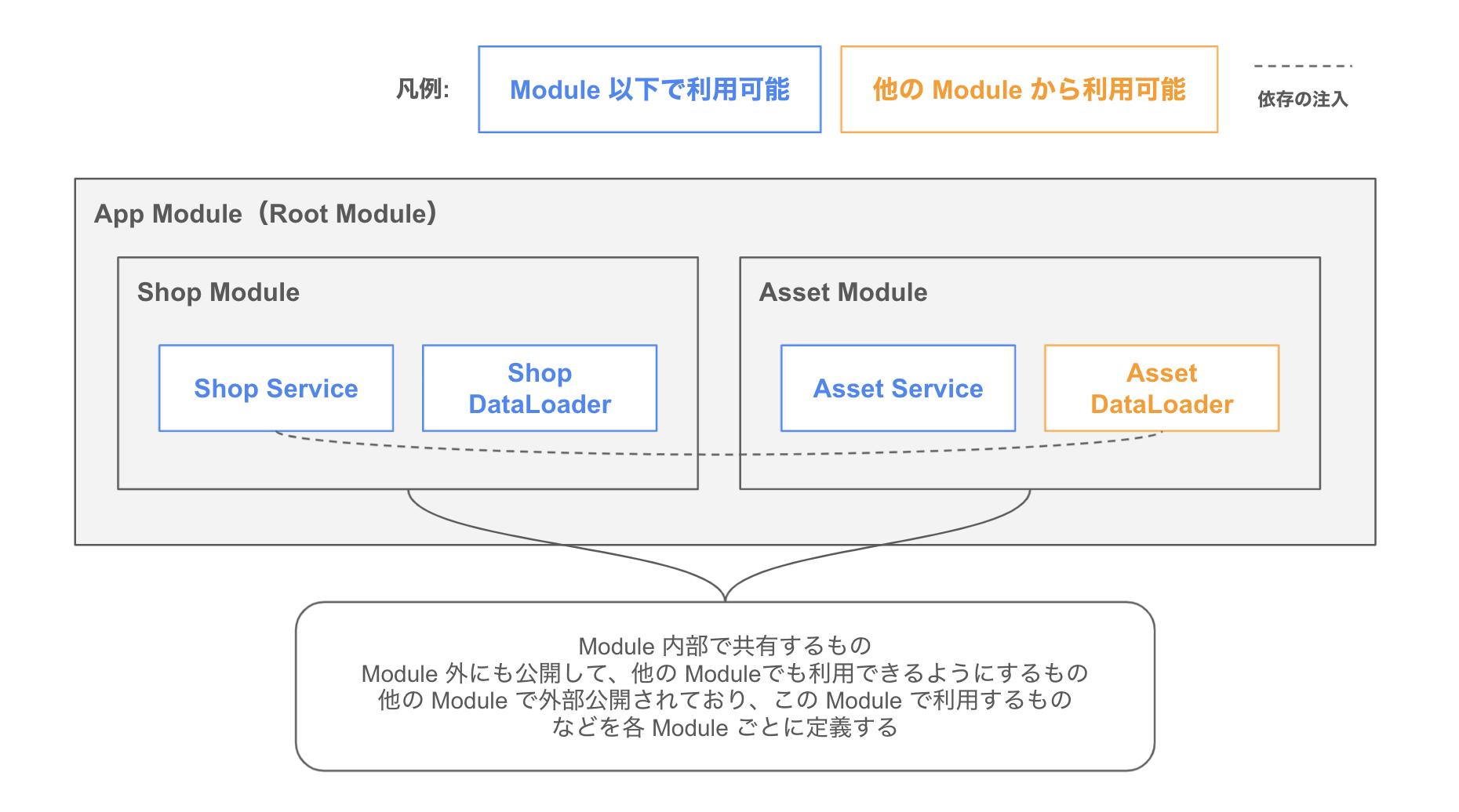 NestJS の Modules